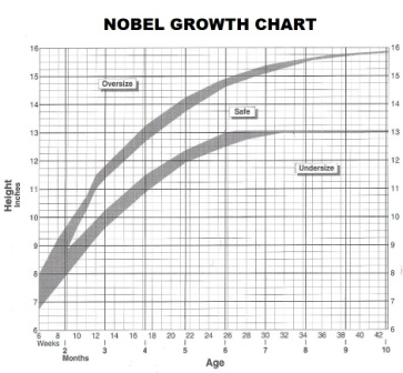 Sheltie Nobel Size Chart