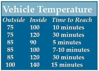 vehicle interior temperature chart